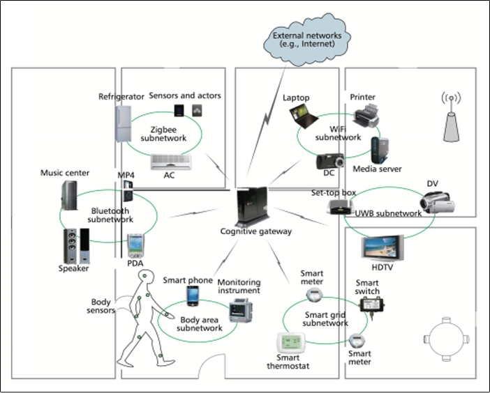 high level network topology diagram
